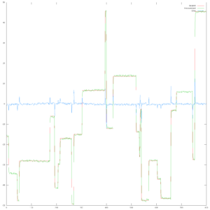 After auto-tuning. This took 40,000 iterations (about 13.5mins at 50Hz).